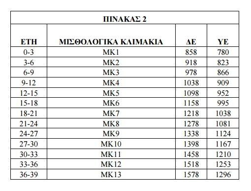 pinakas misthologio 2