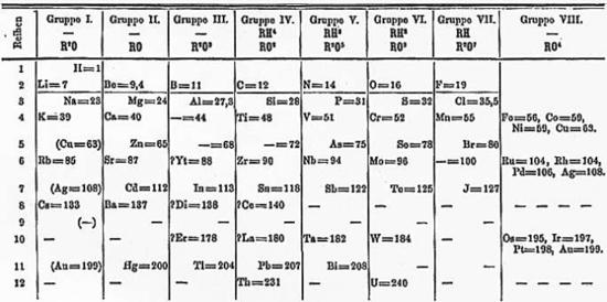 550px Mendelejevs periodiska system 1871
