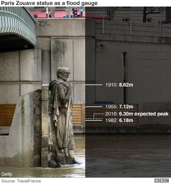 paris bridge flood levels