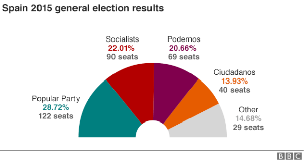 88071884 spain elections 624 feb 2016 update