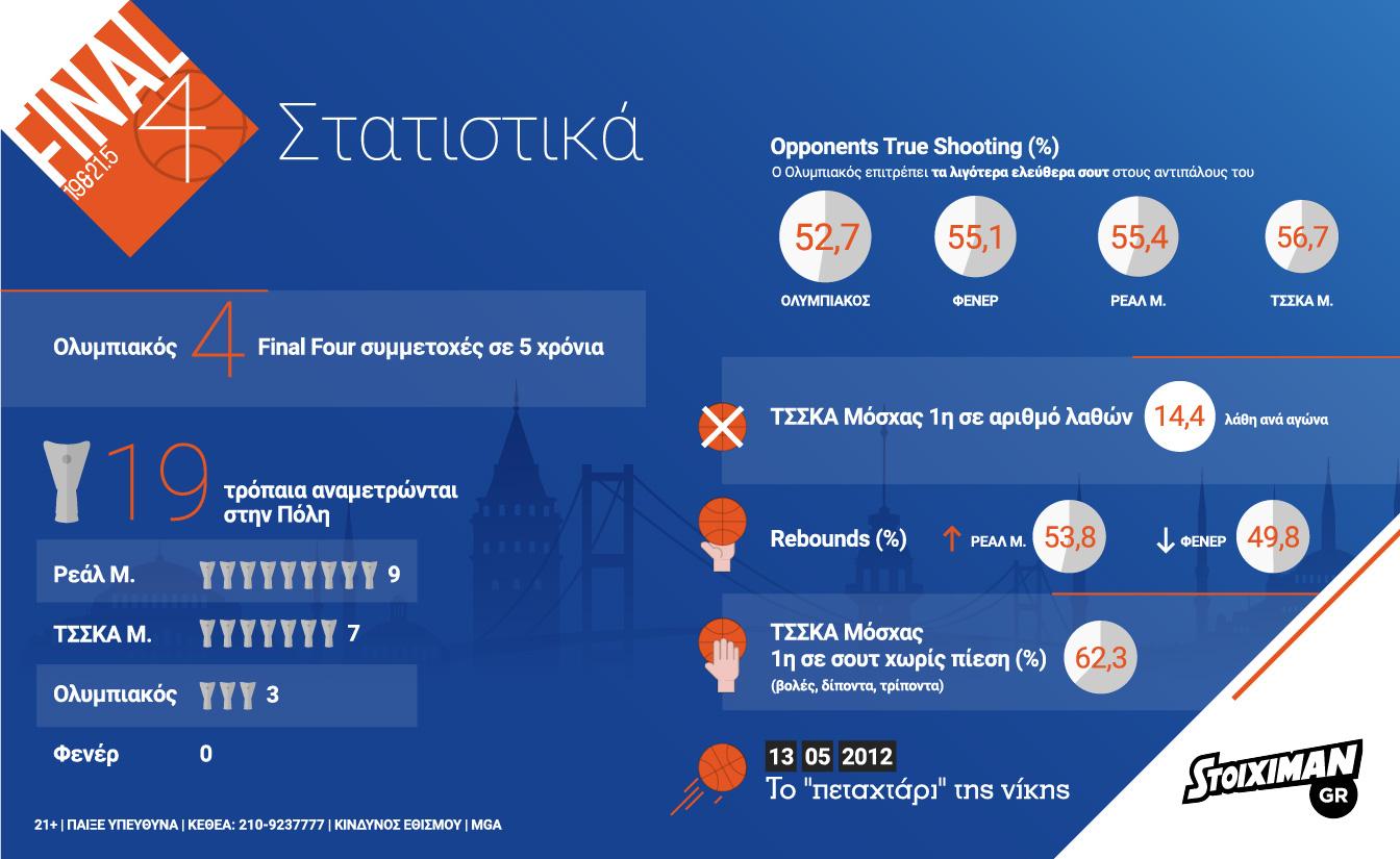 stoiximan euroleaguef4 infographic 01 1