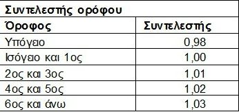ΠΙΝΑΚΕΣ 2