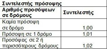 ΠΙΝΑΚΕΣ 3