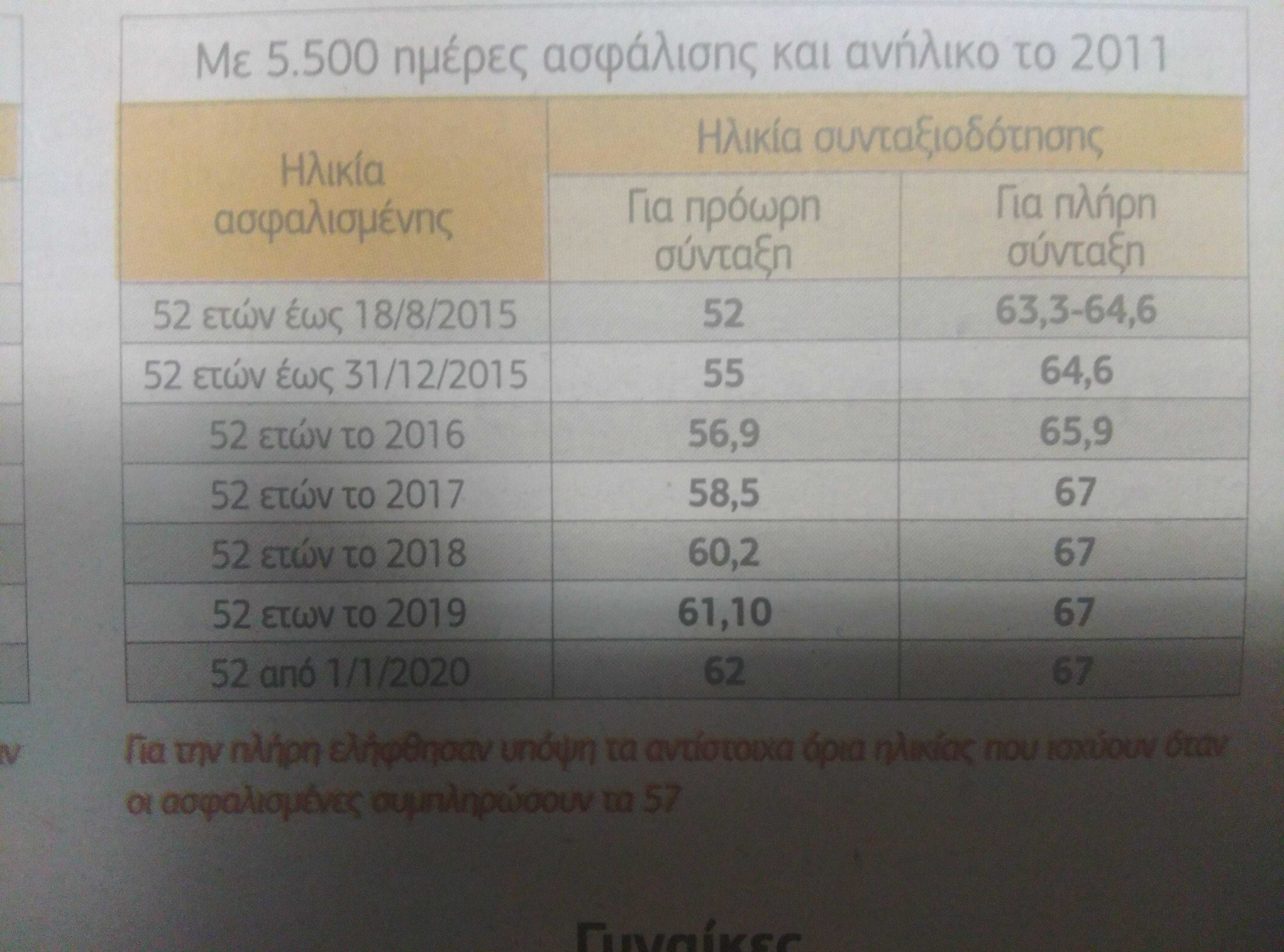 Συντάξεις Ποιοι και πώς «κλειδώνουν» πρόωρη σύνταξη έως 750 ευρώ –