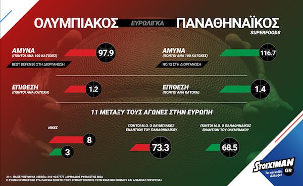 stoiximan osfp pao infographic big sm