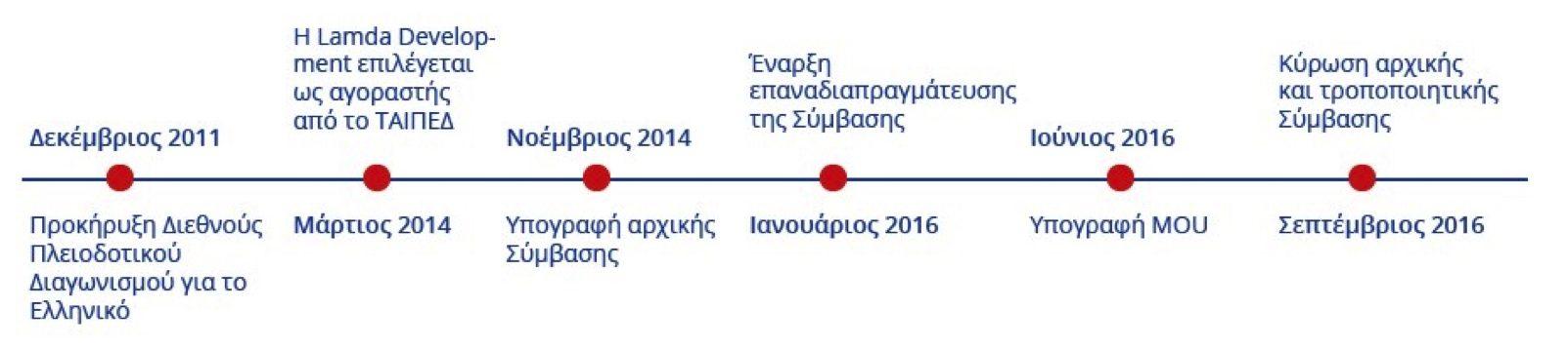 Timeline gr e1512131977742