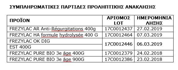 Frezylac Οδηγίες για την αντικατάσταση του βρεφικού γάλακτος που αποσύρεται