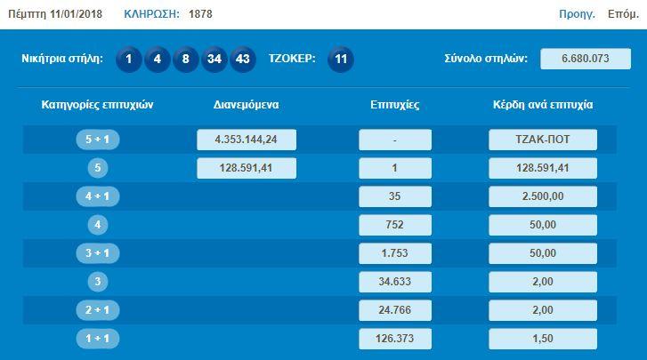 Νέο μεγάλο τζακ ποτ στο Τζόκερ Οι αριθμοί και τα συστήματα για να κερδίσετε τα 5300000 ευρώ