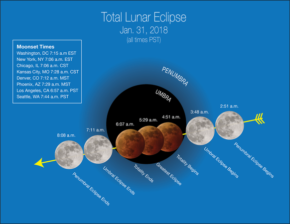 lunar eclipse 01182018a