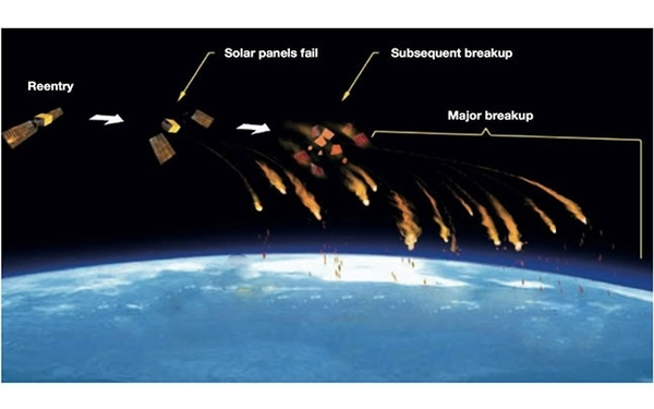satellite reentry footprint