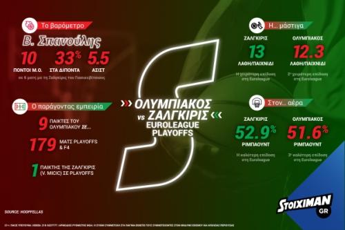 stoiximan euroleagueplayoffs osfp infographic 2018