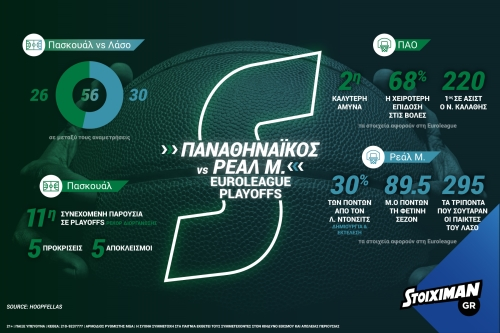 stoiximan euroleagueplayoffs pao infographic 2018
