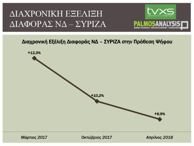 diafora syriza nd