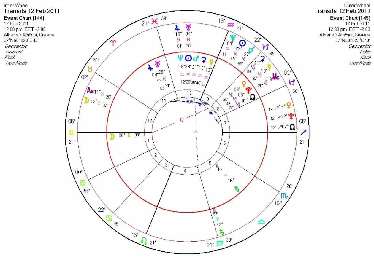 Αστρολογικές προβλέψεις για σήμερα Σάββατο 12/2