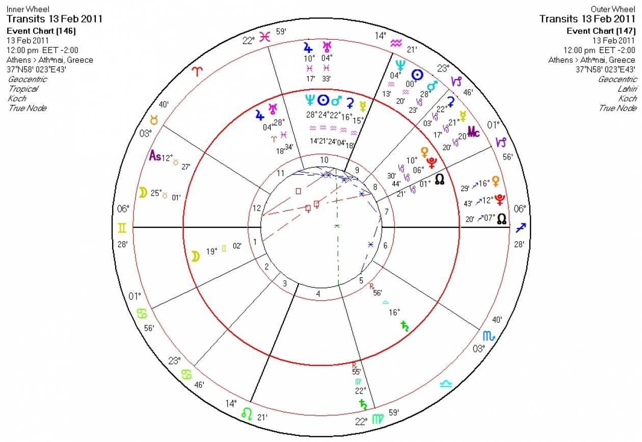 Αστρολογικές προβλέψεις σήμερα Κυριακή 13/02
