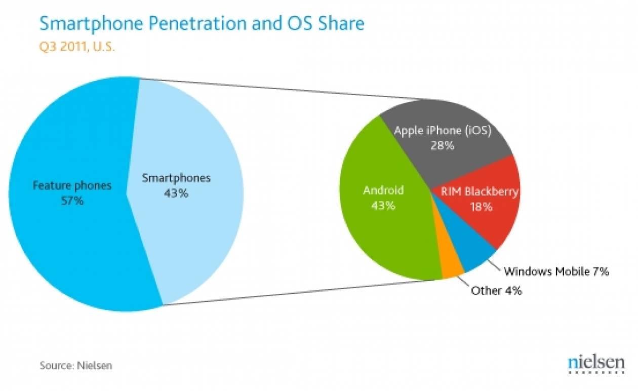 Εδραιώνει την κυριαρχία του το Android στις ΗΠΑ