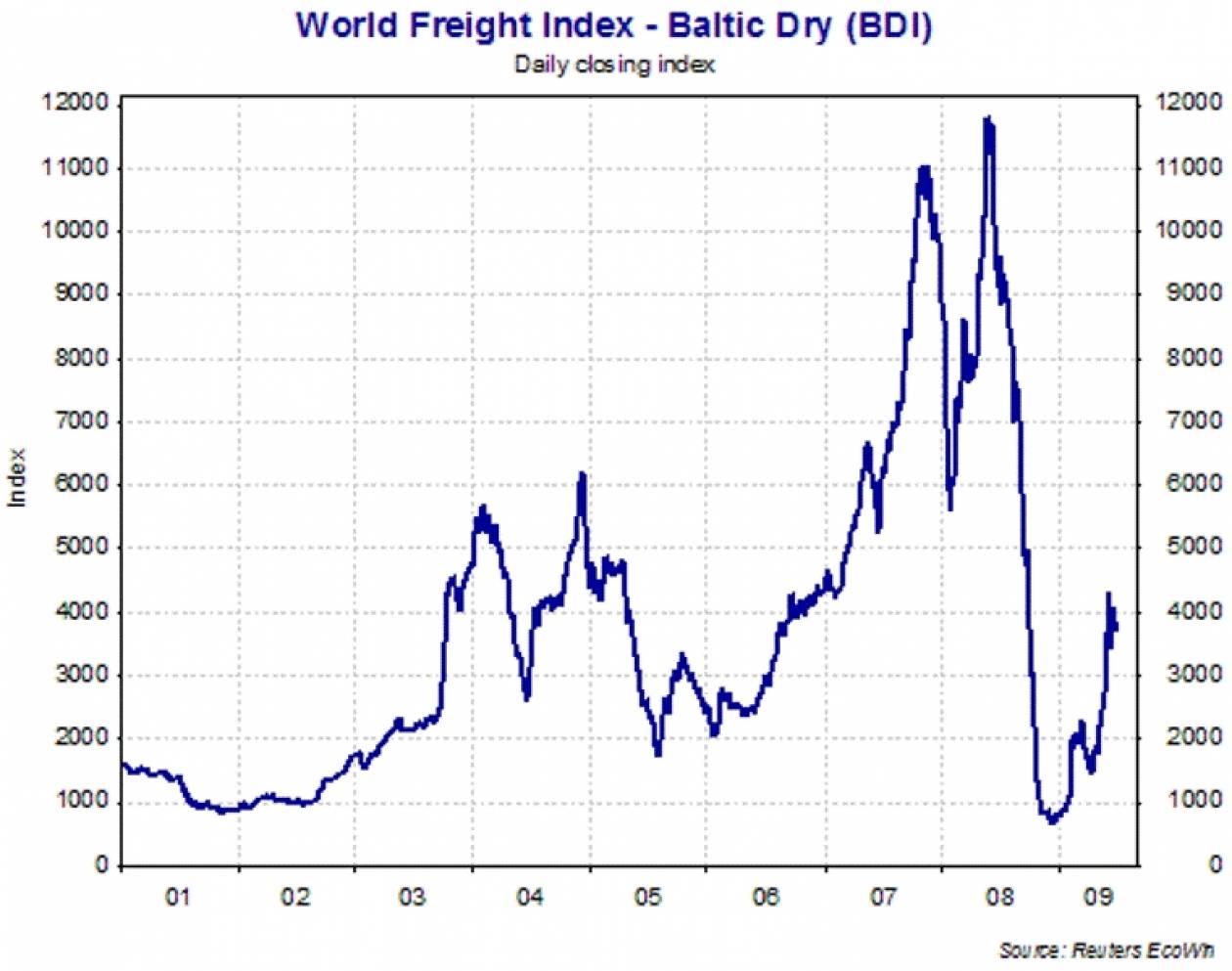 Πτωτικά έκλεισε ο Baltic Dry