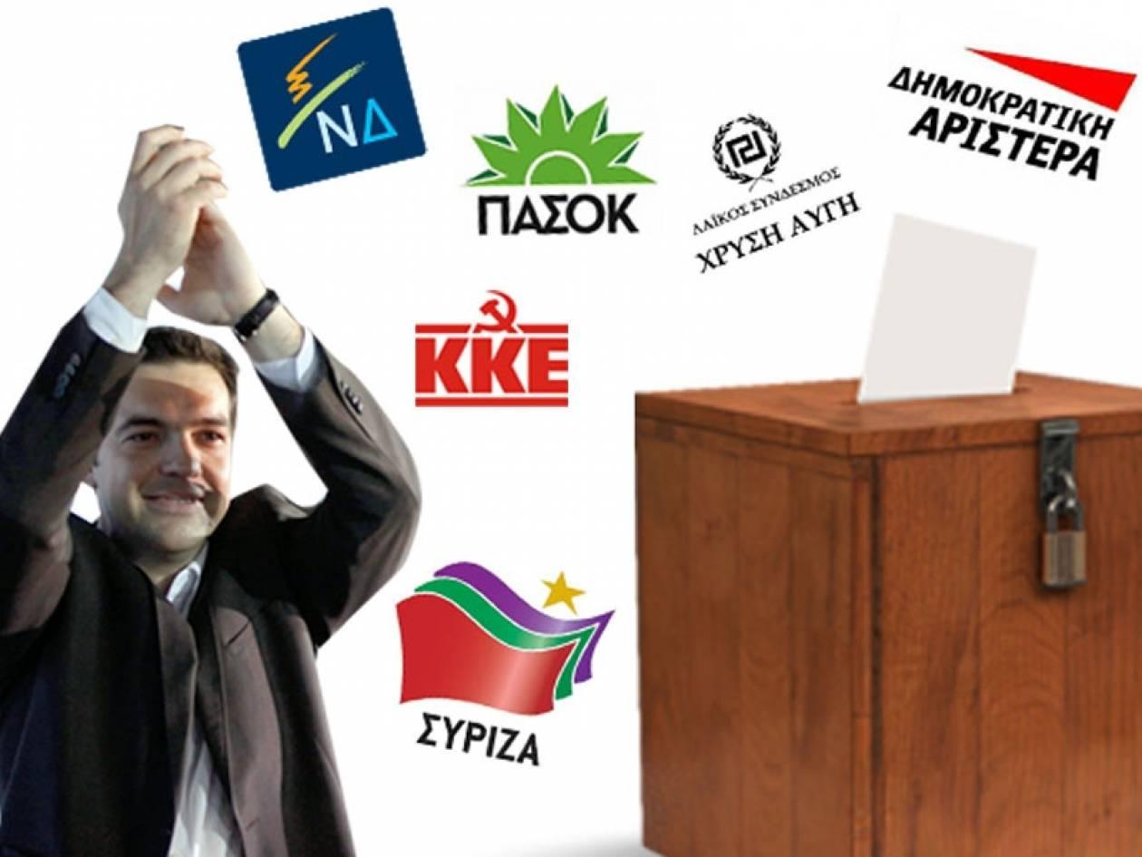 Νέα δημοσκόπηση: Μπροστά ο ΣΥΡΙΖΑ με 2,2%