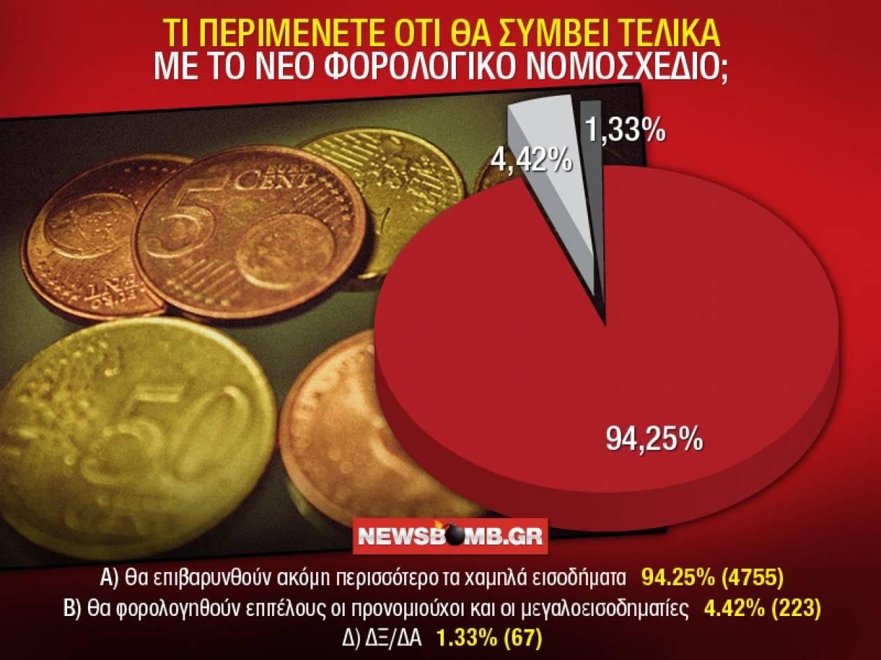 Νέο φορολογικό νομοσχέδιο: Θα (την) πληρώσουν... οι συνήθεις ύποπτοι