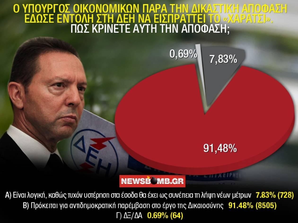 «Αντιδημοκρατική» η παρέμβαση Στουρνάρα για το χαράτσι της ΔΕΗ
