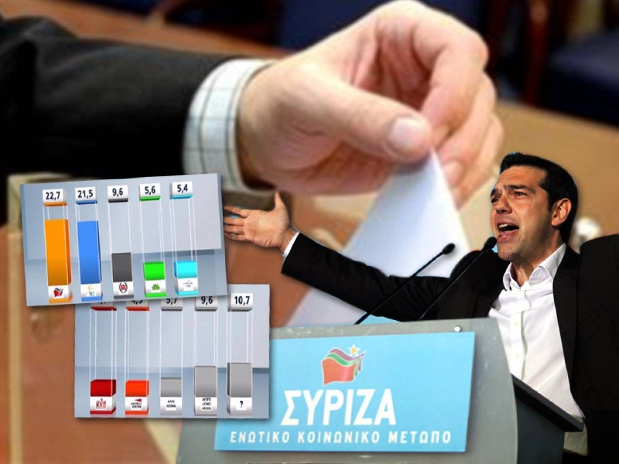 Δημοσκόπηση: Προβάδισμα του ΣΥΡΙΖΑ με 1,2 μονάδες