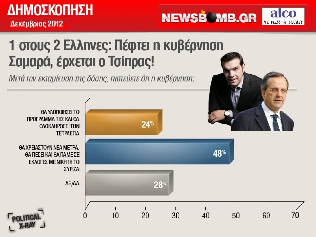 1 στους 2 Ελληνες: Πέφτει η κυβέρνηση Σαμαρά, έρχεται ο Τσίπρας!