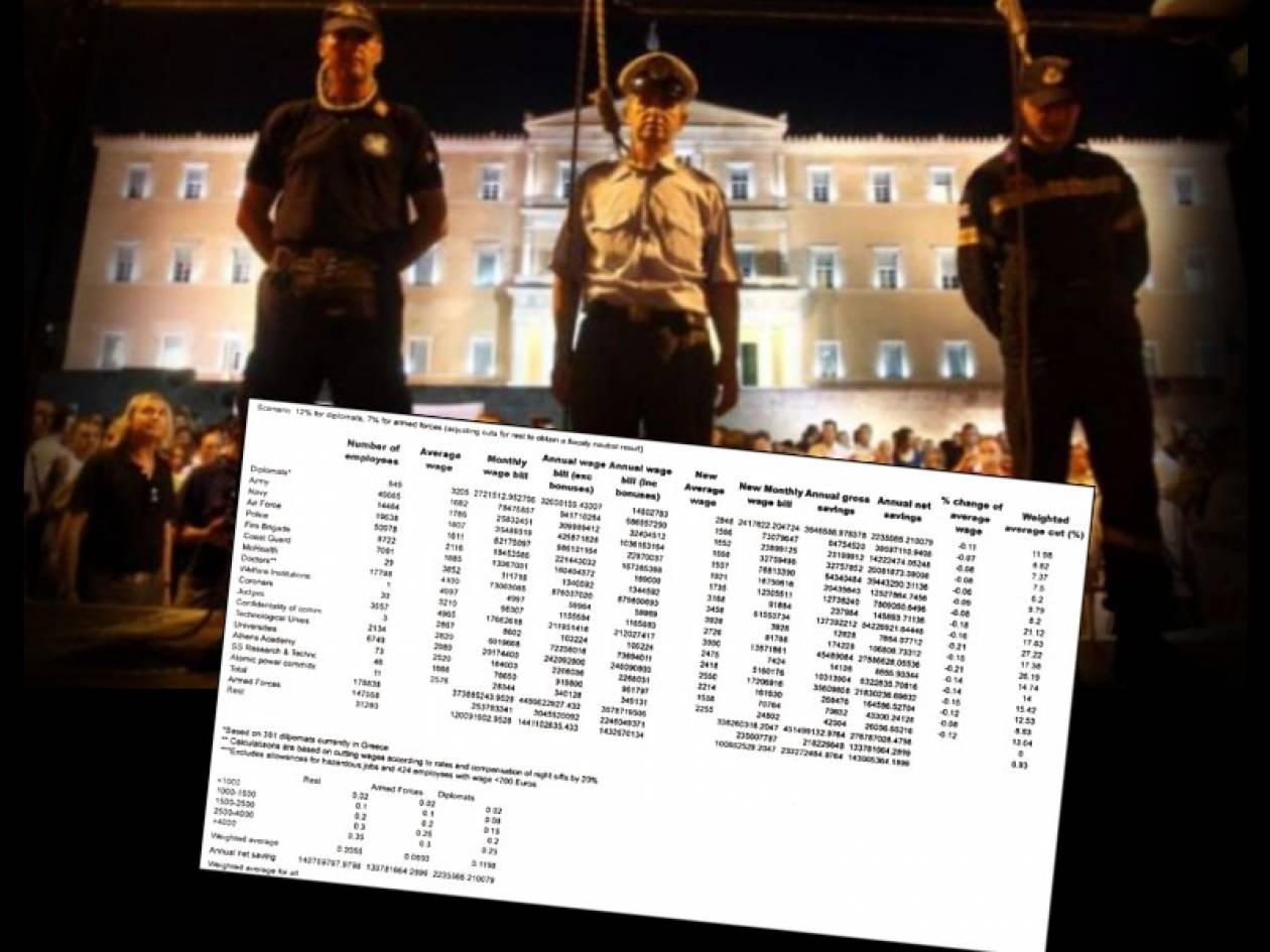 Έκοψαν μισθούς στα Σώματα Ασφαλείας ακριβώς καθ' υπόδειξη της Τρόικα