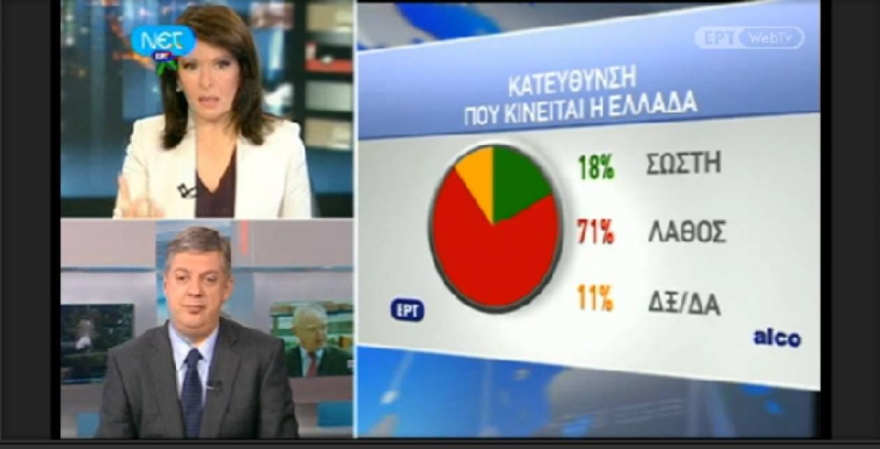 Δημοσκόπηση ALCO: Απογοητευμένοι 7 στους 10 Έλληνες