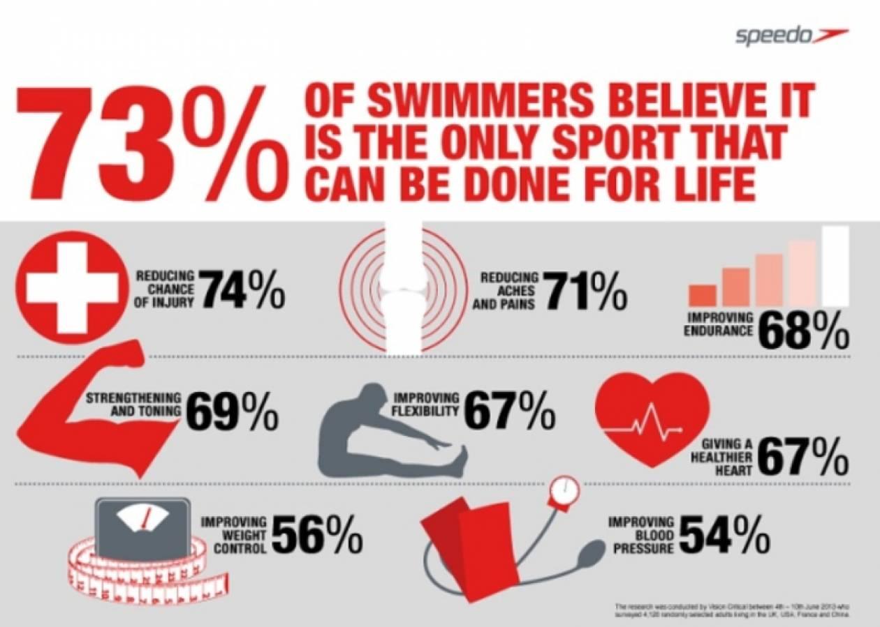 H κολύμβηση κερδίζει το χρυσό στο FITNESS