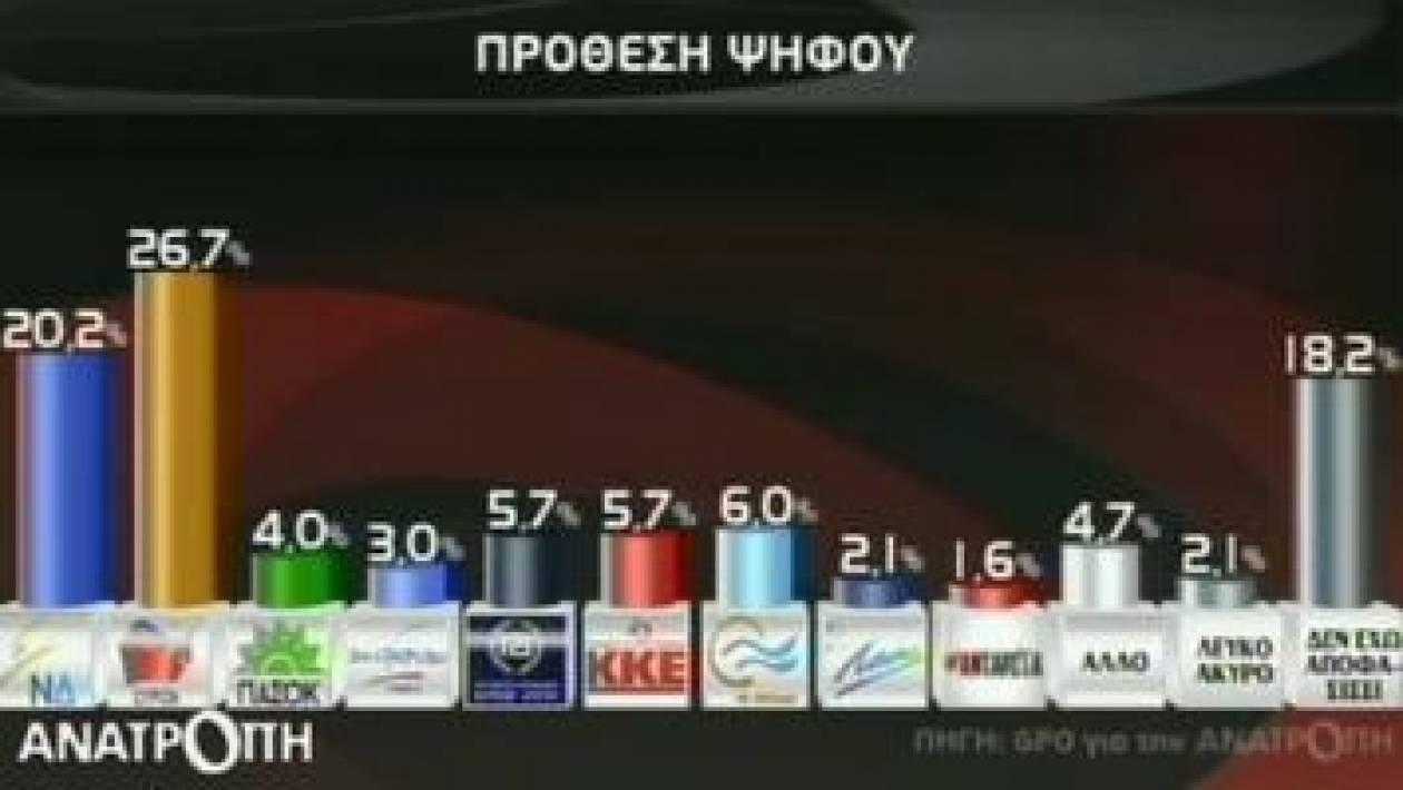 Νέα δημοσκόπηση δείχνει προβάδισμα του ΣΥΡΙΖΑ με 6,5% έναντι της ΝΔ