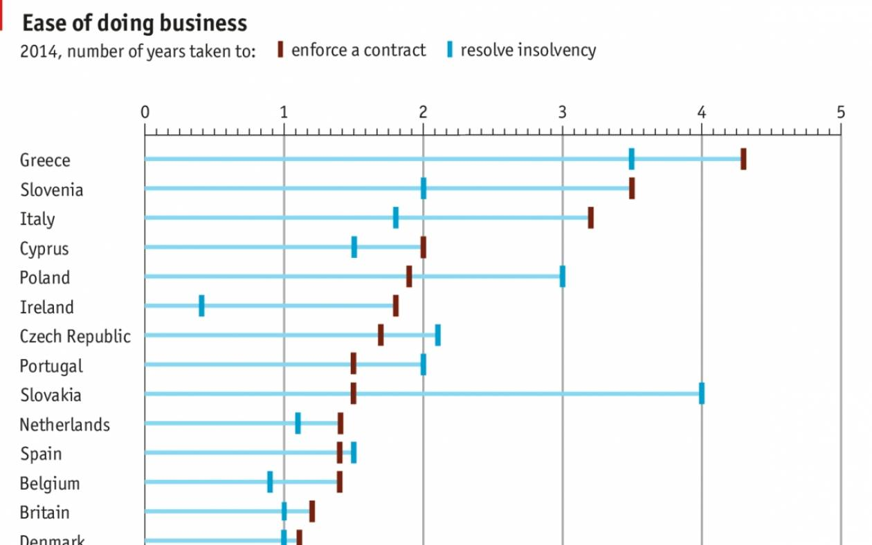 Economist: Μην επενδύετε στην Ελλάδα