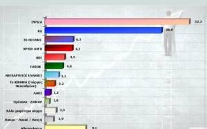 Δημοσκόπηση: Αποτελέσματα - έκπληξη σε νέα έρευνα της Marc (pics)