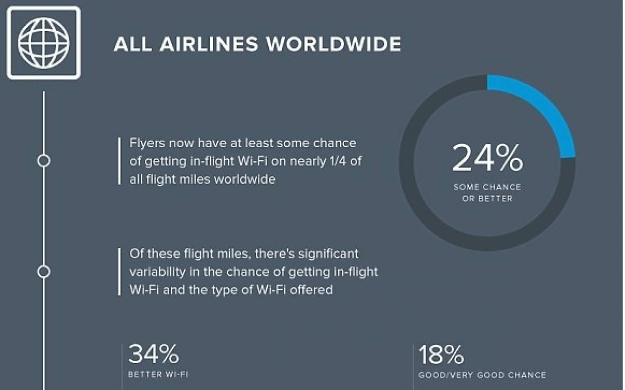 Wi-fi στο αεροπλάνο; Δες σε ποιες εταιρείες το έχεις