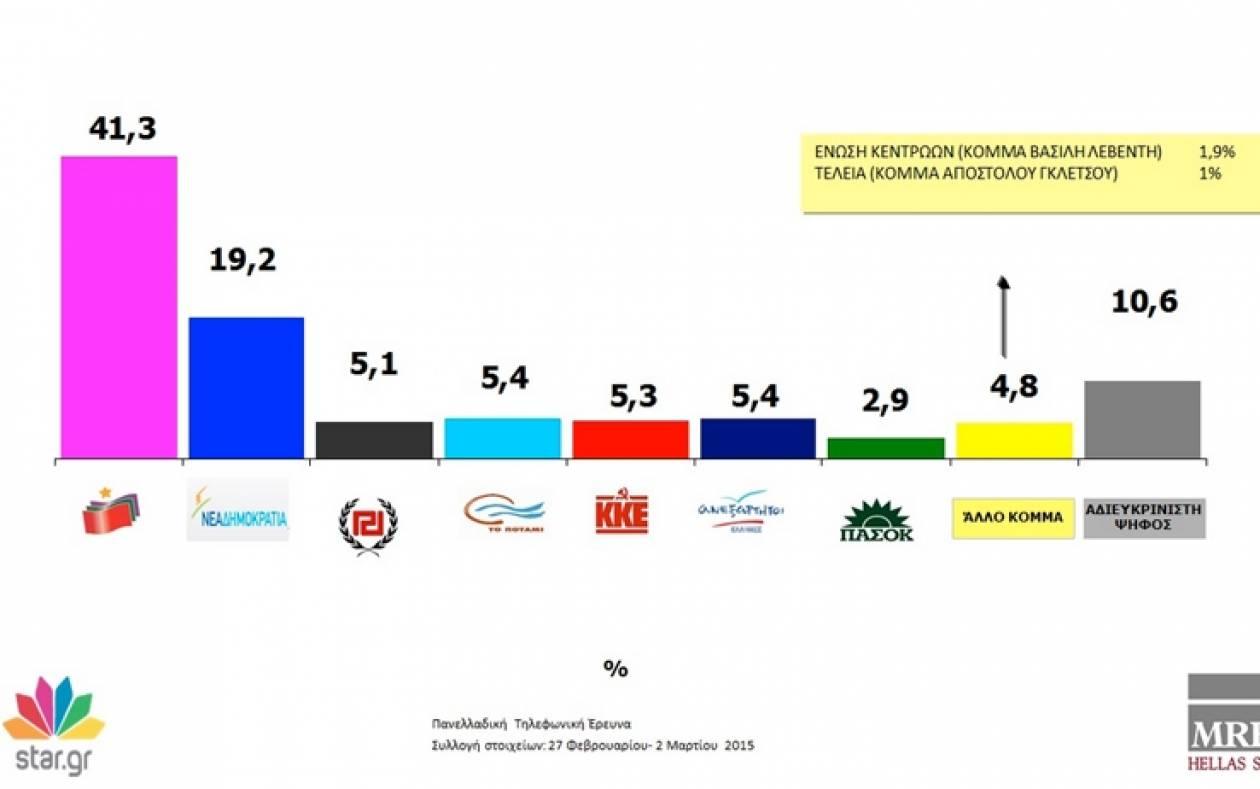 Δημοσκόπηση MRB: Προβάδισμα 22 μονάδων του ΣΥΡΙΖΑ έναντι της ΝΔ