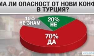 Το 70% των Βουλγάρων φοβούνται μια νέα σύγκρουση στην Τουρκία