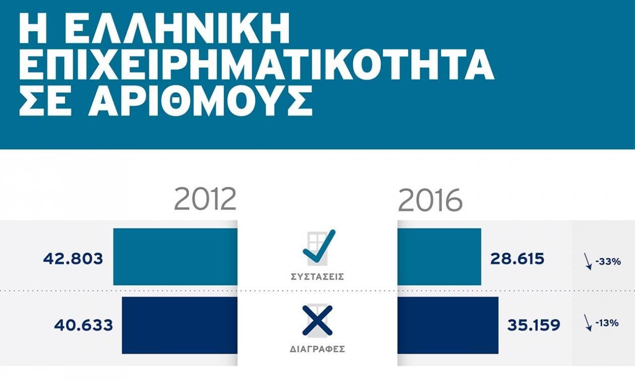 Οι Έλληνες προτιμούν να ανοίγουν μπαρ και εστιατόρια αντί να κάνουν εξαγωγές