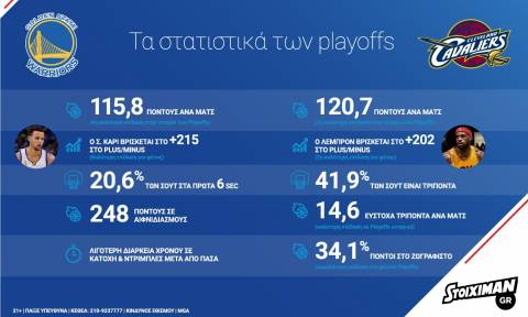 NBA Finals: Η μεγάλη ώρα έφτασε! (Infographic)
