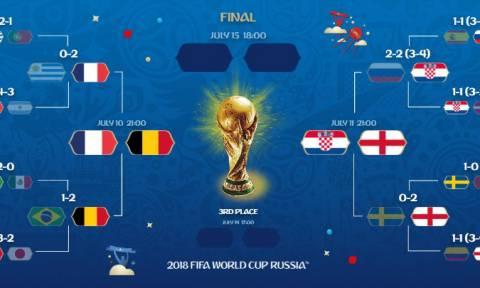 Μουντιάλ 2018: Τα στατιστικά των 60 μέχρι στιγμής ματς που θα σας εκπλήξουν