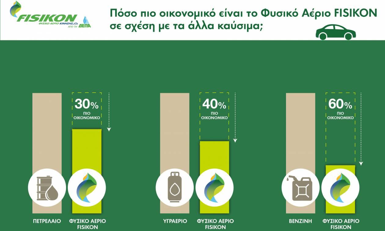 Εξοικονόμηση 60% με γκαζιές… στα οχήματα φυσικού αερίου